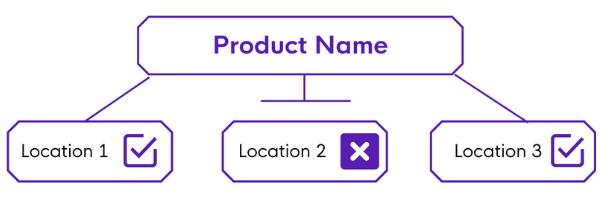 enabling same product